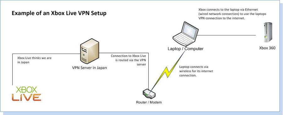 Todo lo que debes saber sobre usar una VPN en Xbox